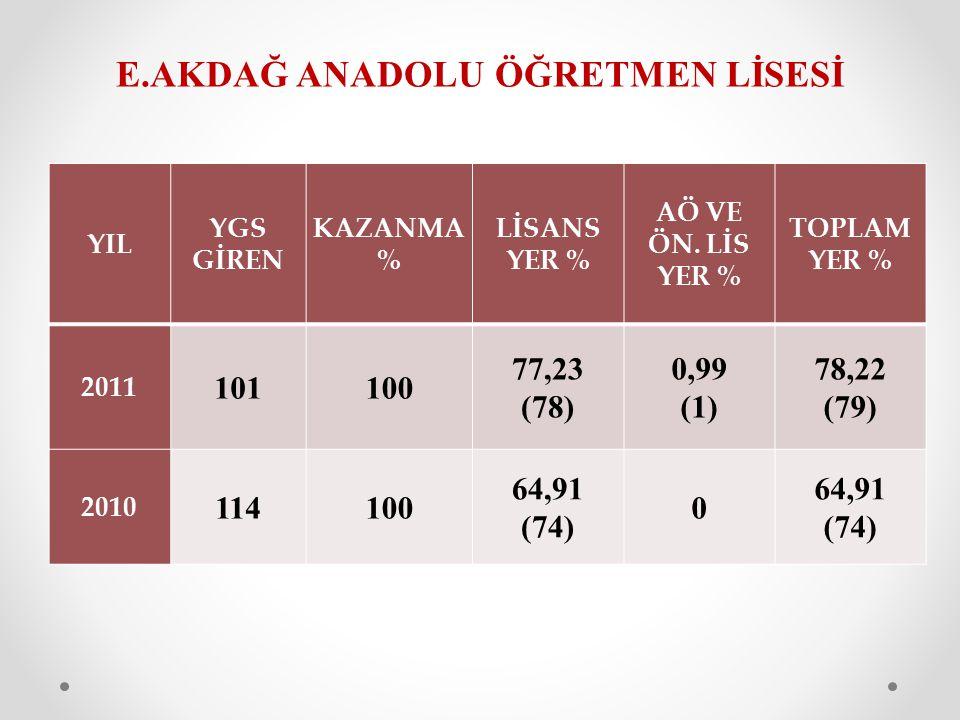 E.AKDAĞ ANADOLU ÖĞRETMEN LİSESİ YIL YGS GİREN KAZANMA % LİSANS YER % AÖ VE ÖN. LİS YER % TOPLAM YER % 2011 101100 77,23 (78) 0,99 (1) 78,22 (79) 2010