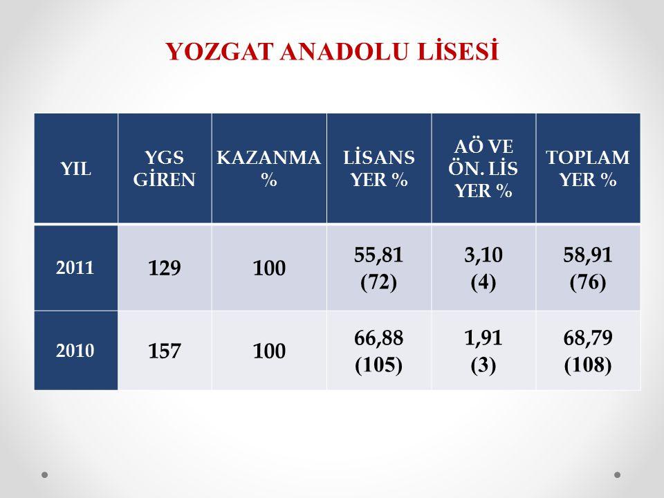 YOZGAT ANADOLU LİSESİ YIL YGS GİREN KAZANMA % LİSANS YER % AÖ VE ÖN. LİS YER % TOPLAM YER % 2011 129100 55,81 (72) 3,10 (4) 58,91 (76) 2010 157100 66,