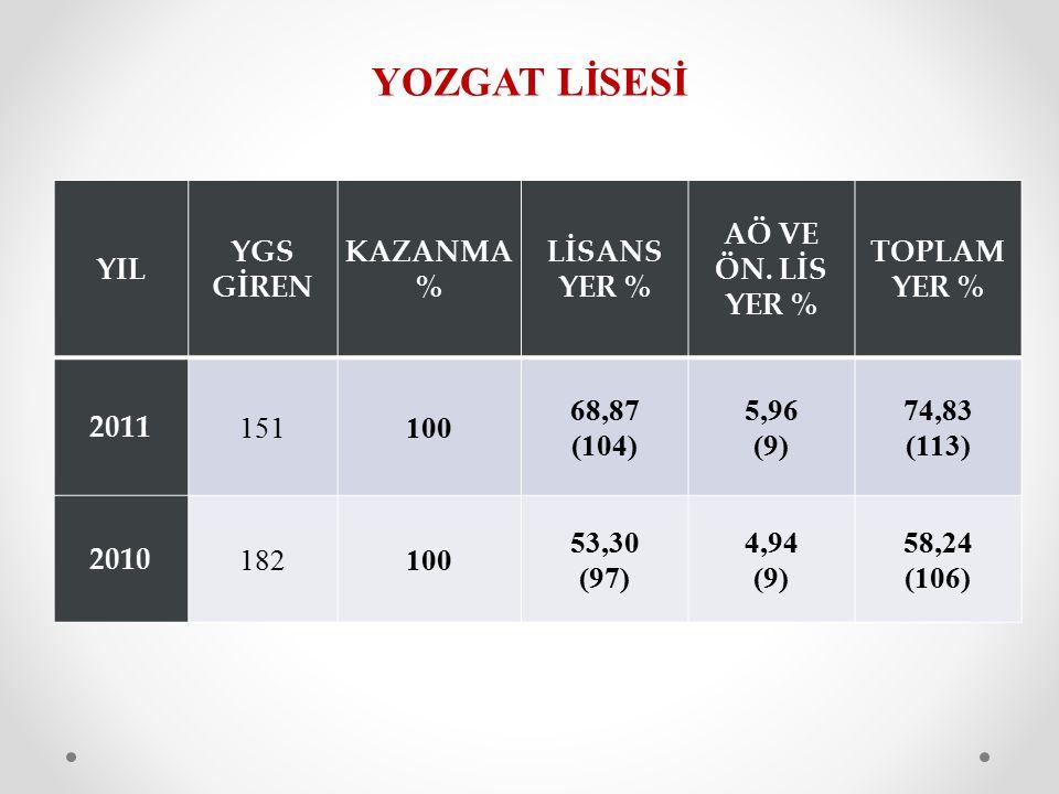 YOZGAT LİSESİ YIL YGS GİREN KAZANMA % LİSANS YER % AÖ VE ÖN.
