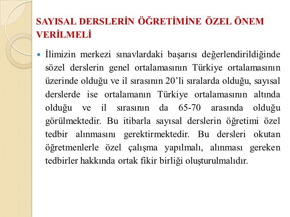 SAYISAL DERSLERİN ÖĞRETİMİNE ÖZEL ÖNEM VERİLMELİ İlimizin merkezi sınavlardaki başarısı değerlendirildiğinde sözel derslerin genel ortalamasının Türkiye ortalamasının üzerinde olduğu ve il sırasının 20'li sıralarda olduğu, sayısal derslerde ise ortalamanın Türkiye ortalamasının altında olduğu ve il sırasının da 65-70 arasında olduğu görülmektedir.