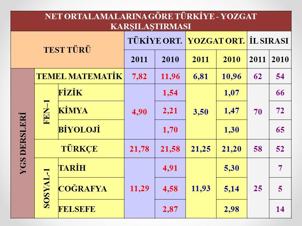 NET ORTALAMALARINA GÖRE TÜRKİYE - YOZGAT KARŞILAŞTIRMASI TEST TÜRÜ TÜKİYE ORT.YOZGAT ORT.İL SIRASI 201120102011201020112010 YGS DERSLERİ TEMEL MATEMAT