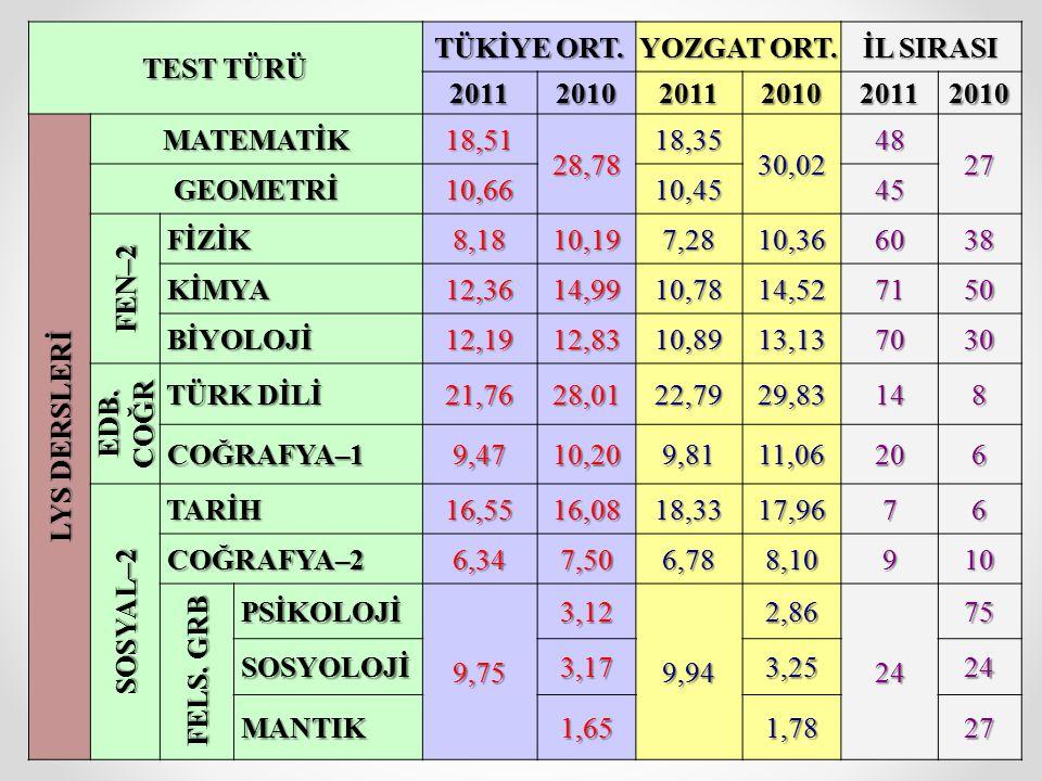 TEST TÜRÜ TÜKİYE ORT. YOZGAT ORT. İL SIRASI 201120102011201020112010 LYS DERSLERİ MATEMATİK18,51 28,78 18,35 30,02 48 27 GEOMETRİ10,6610,4545 FEN–2 Fİ