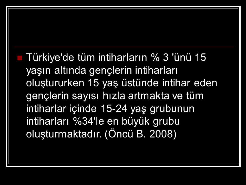 Türkiye'de tüm intiharların % 3 'ünü 15 yaşın altında gençlerin intiharları oluştururken 15 yaş üstünde intihar eden gençlerin sayısı hızla artmakta v