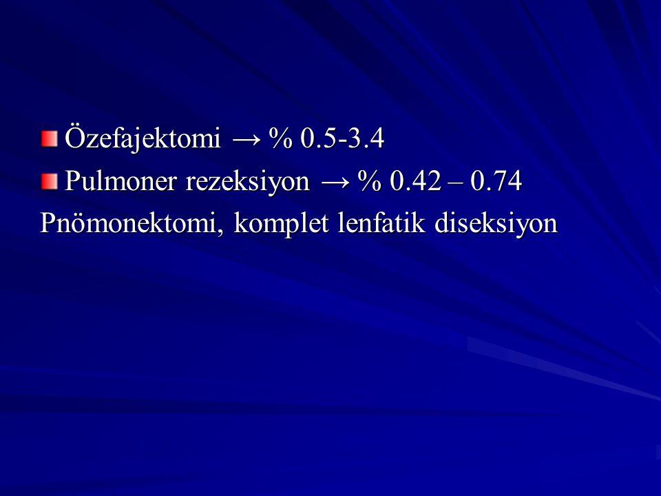 Özefajektomi → % 0.5-3.4 Pulmoner rezeksiyon → % 0.42 – 0.74 Pnömonektomi, komplet lenfatik diseksiyon