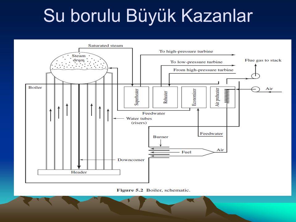 Modern kazanlar Kazan basıncı sürekli artırılmış olup, 1900 larda 2.7 Mpa (T ~224 C), şimdilerde 30 Mpa kadar çalışan süpercritical kazanlar (P>22.09MPa, Tc= 374C) vardır ve ısıl verimleri % 40-45 erişmiştir.