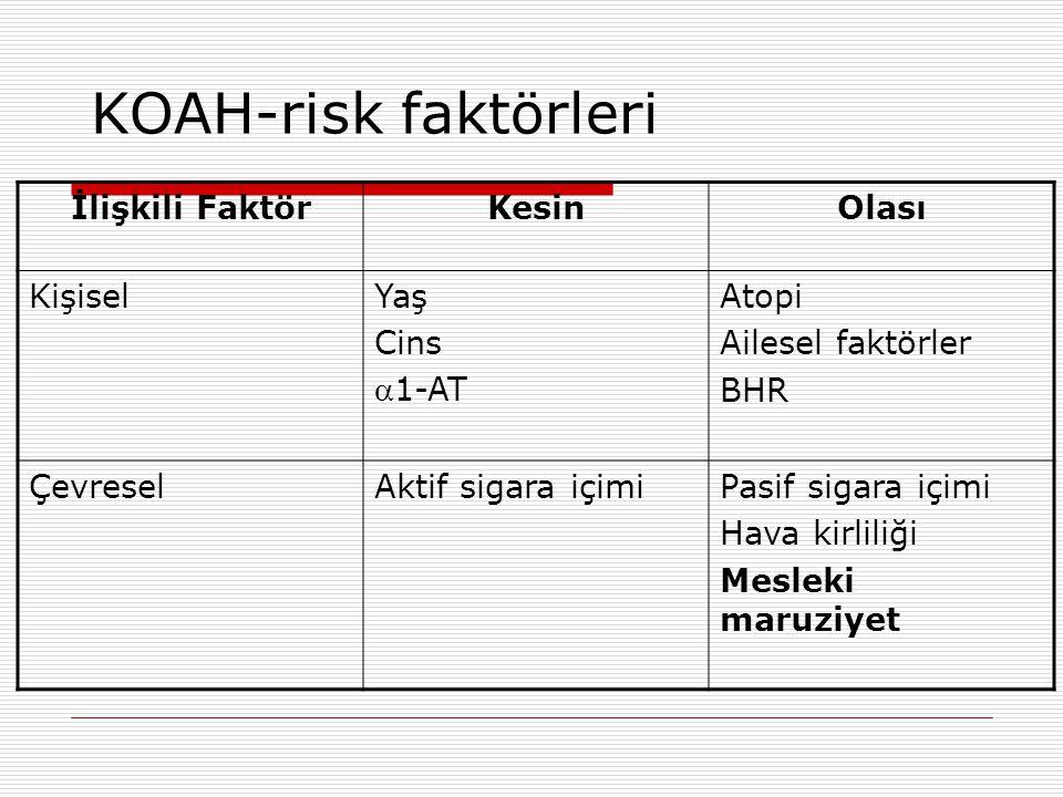 KOAH-risk faktörleri İlişkili FaktörKesinOlası KişiselYaş Cins 1-AT Atopi Ailesel faktörler BHR ÇevreselAktif sigara içimiPasif sigara içimi Hava kir
