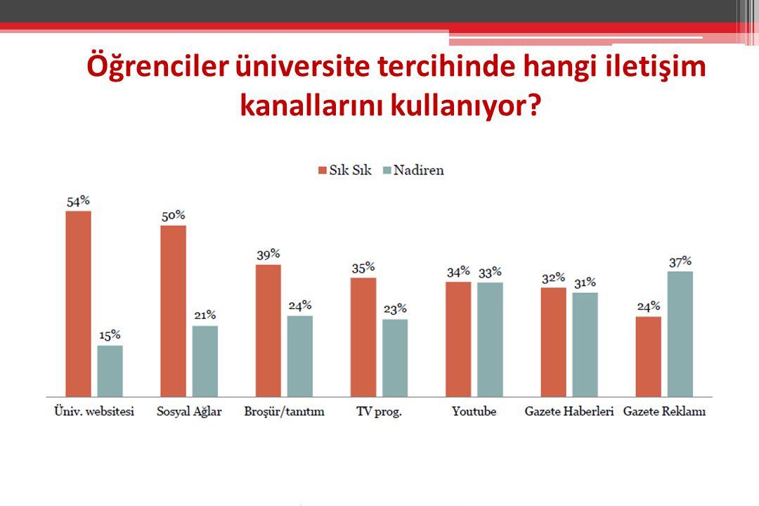 Öğrenciler üniversite tercihinde hangi iletişim kanallarını kullanıyor?
