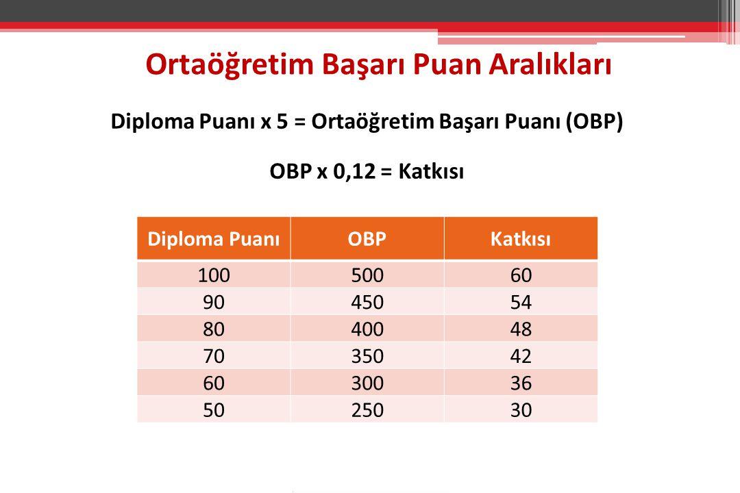Ortaöğretim Başarı Puan Aralıkları Diploma PuanıOBPKatkısı 10050060 9045054 8040048 7035042 6030036 5025030 Diploma Puanı x 5 = Ortaöğretim Başarı Puanı (OBP) OBP x 0,12 = Katkısı