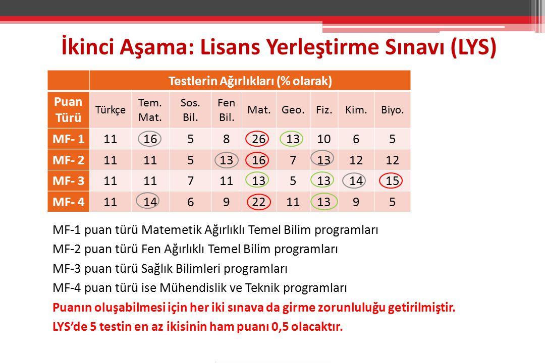 Testlerin Ağırlıkları (% olarak) Puan Türü Türkçe Tem.