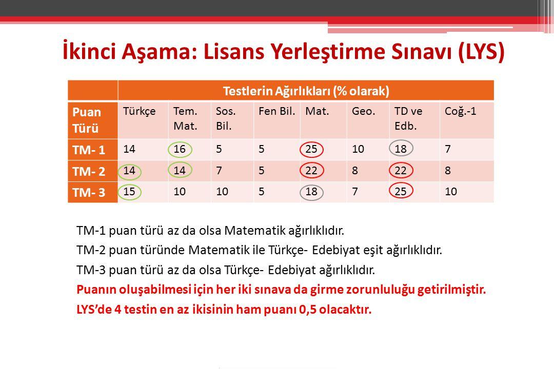 Testlerin Ağırlıkları (% olarak) Puan Türü TürkçeTem.