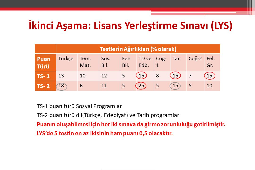 Testlerin Ağırlıkları (% olarak) Puan Türü TürkçeTem. Mat. Sos. Bil. Fen Bil. TD ve Edb. Coğ- 1 Tar.Coğ-2Fel. Gr. TS- 1 1310125158 7 TS- 2 18611525515