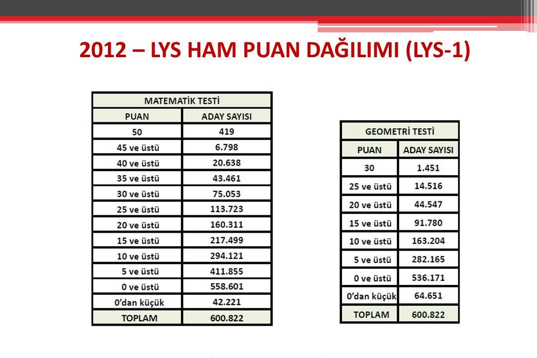 2012 – LYS HAM PUAN DAĞILIMI (LYS-1)