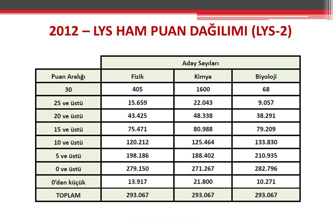 2012 – LYS HAM PUAN DAĞILIMI (LYS-2)