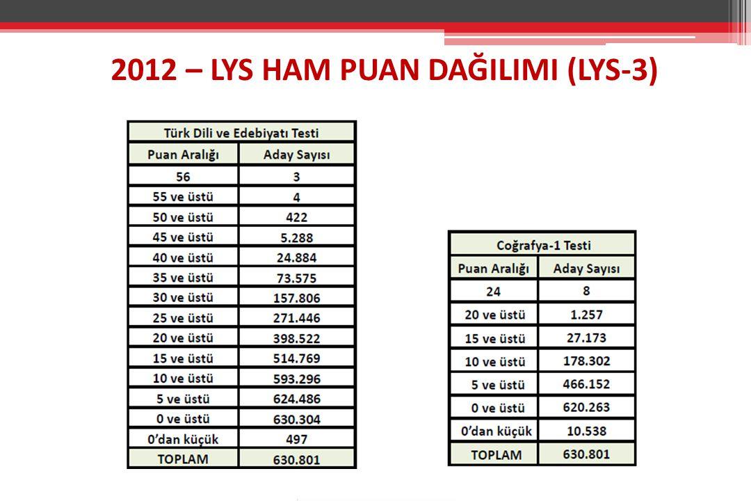 2012 – LYS HAM PUAN DAĞILIMI (LYS-3)