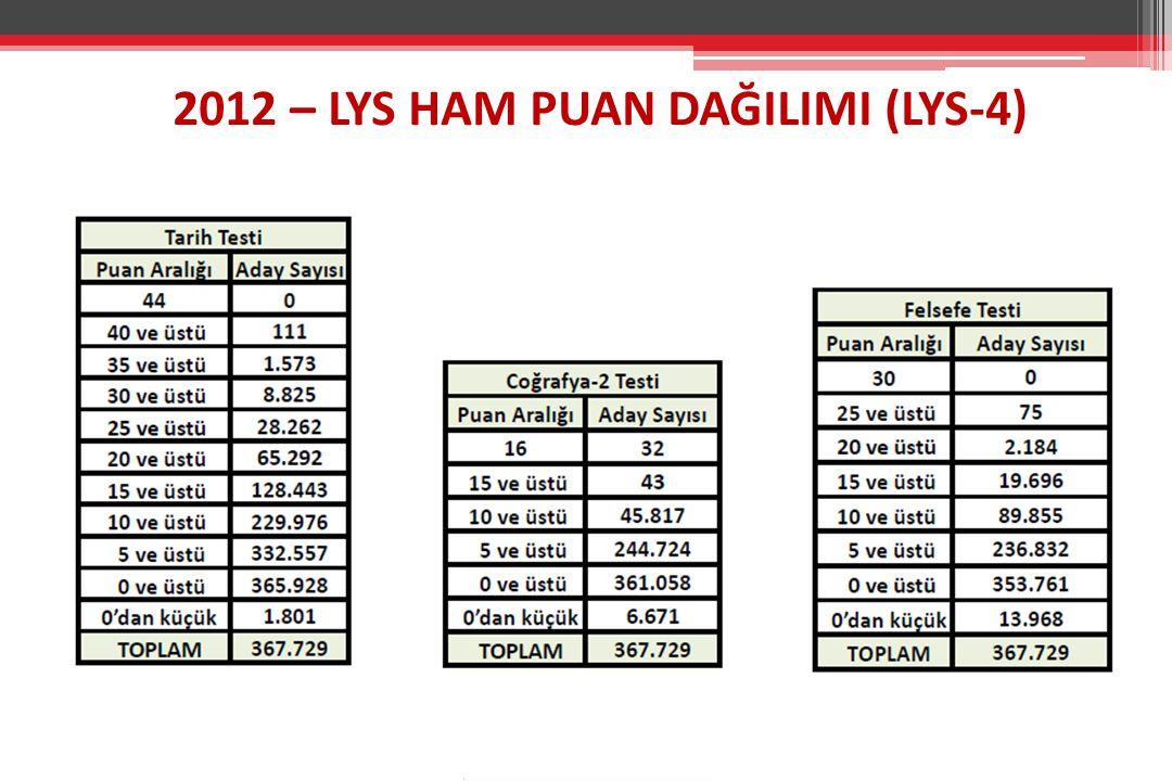 2012 – LYS HAM PUAN DAĞILIMI (LYS-4)