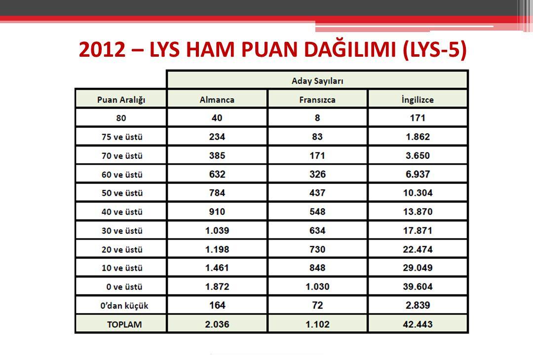 2012 – LYS HAM PUAN DAĞILIMI (LYS-5)