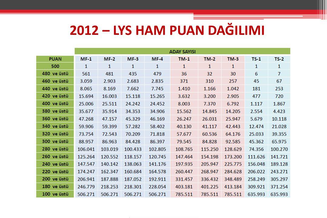 2012 – LYS HAM PUAN DAĞILIMI