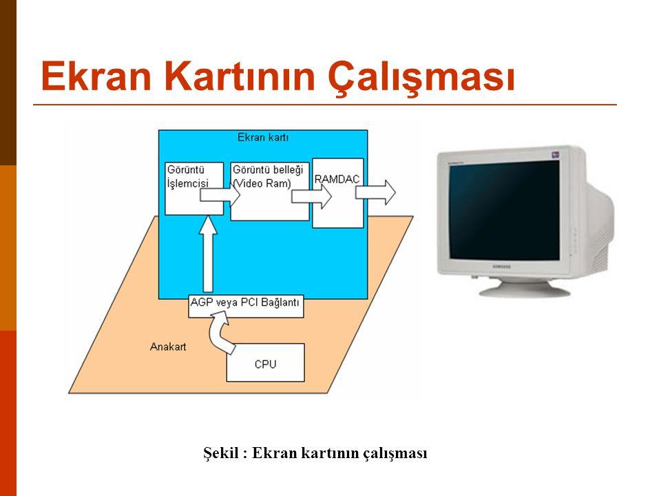 Ekran Kartının Çalışması Şekil : Ekran kartının çalışması