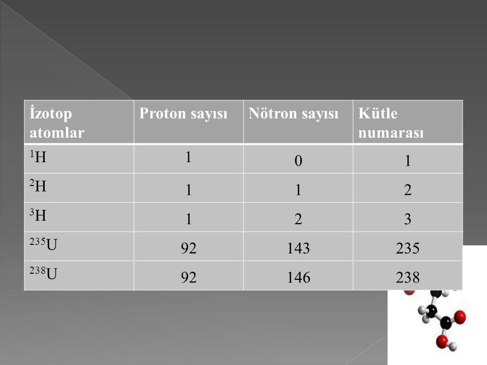 İzotop atomlar Proton sayısıNötron sayısıKütle numarası 1H1H1 01 2H2H 112 3H3H 123 235 U 92143235 238 U 92146238