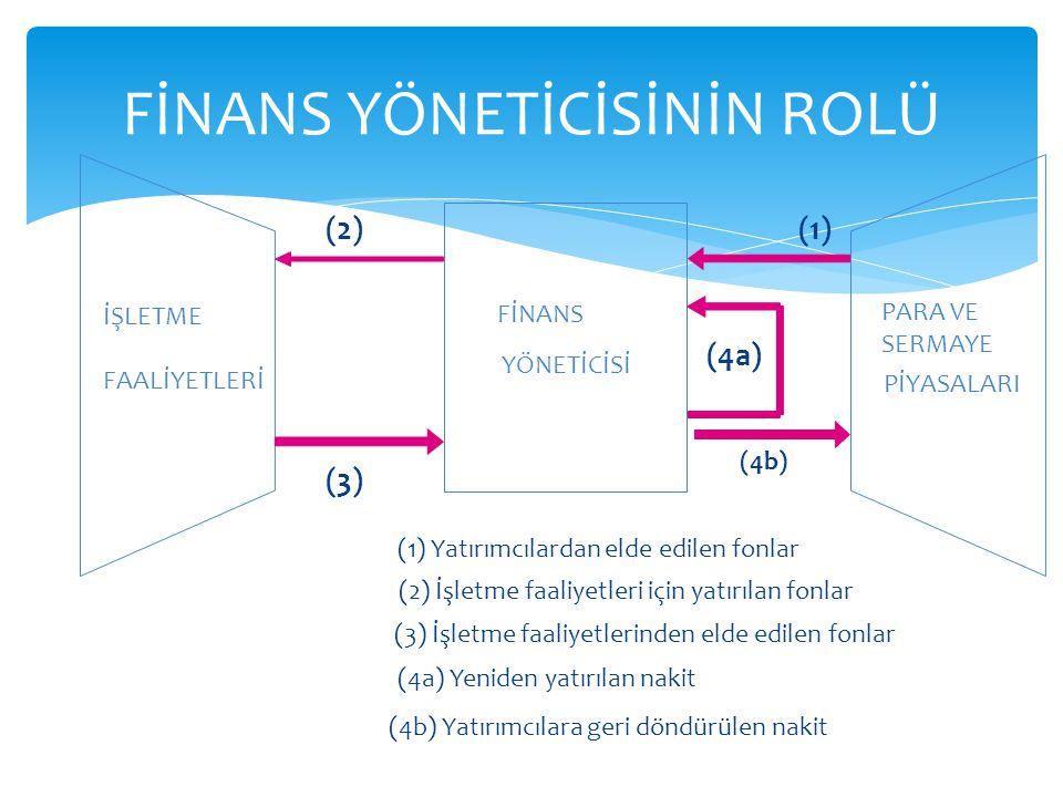 FİNANS YÖNETİCİSİNİN ROLÜ FİNANS YÖNETİCİSİ İŞLETME FAALİYETLERİ PARA VE SERMAYE PİYASALARI (1) Yatırımcılardan elde edilen fonlar (1) (2) İşletme faaliyetleri için yatırılan fonlar (2) (3) İşletme faaliyetlerinden elde edilen fonlar (3) (4a) Yeniden yatırılan nakit (4a) (4b) (4b) Yatırımcılara geri döndürülen nakit