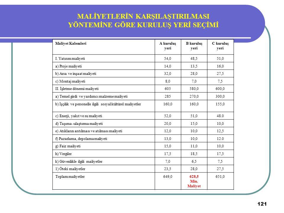121 Maliyet KalemleriA kuruluş yeri B kuruluş yeri C kuruluş yeri I. Yatırım maliyeti54,048,551,0 a) Proje maliyeti14,013,516,0 b) Arsa ve inşaat mali