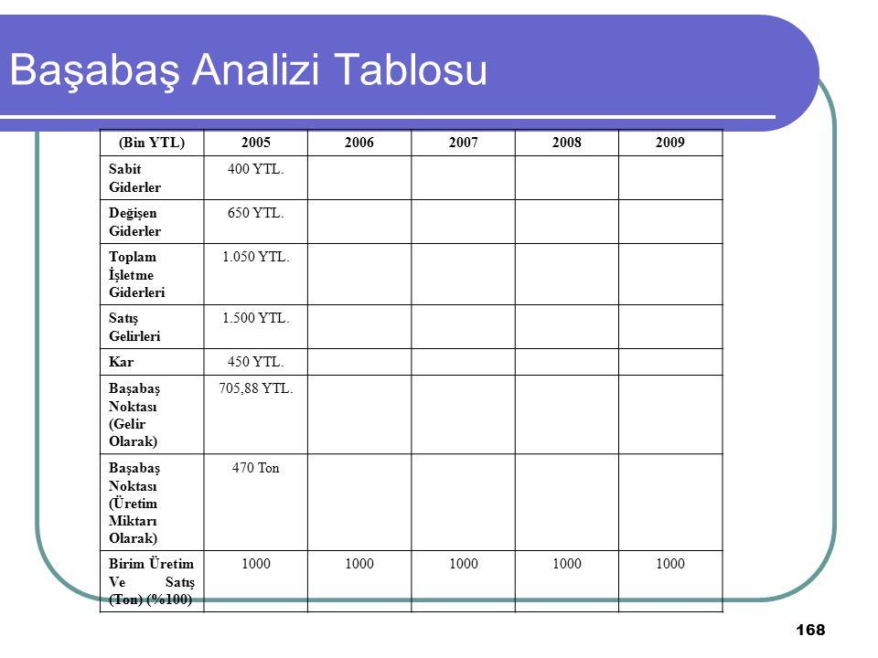 168 Başabaş Analizi Tablosu (Bin YTL)20052006200720082009 Sabit Giderler 400 YTL. Değişen Giderler 650 YTL. Toplam İşletme Giderleri 1.050 YTL. Satış