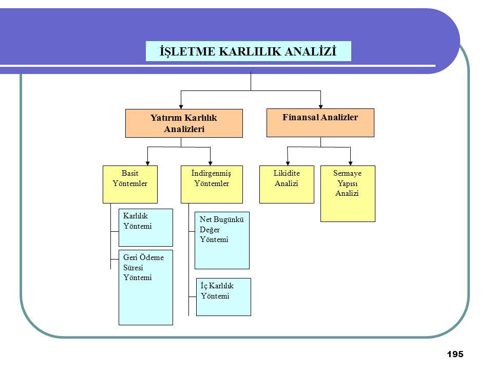 195 Yatırım Karlılık Analizleri Finansal Analizler Basit Yöntemler İndirgenmiş Yöntemler Karlılık Yöntemi Geri Ödeme Süresi Yöntemi Net Bugünkü Değer