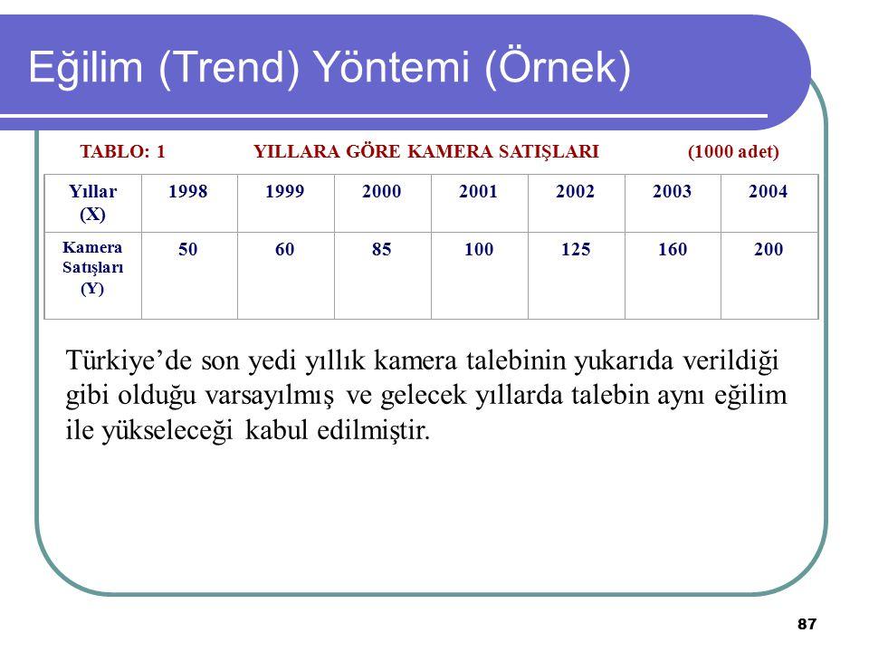 87 Eğilim (Trend) Yöntemi (Örnek) TABLO: 1YILLARA GÖRE KAMERA SATIŞLARI(1000 adet) Yıllar (X) 1998199920002001200220032004 Kamera Satışları (Y) 506085
