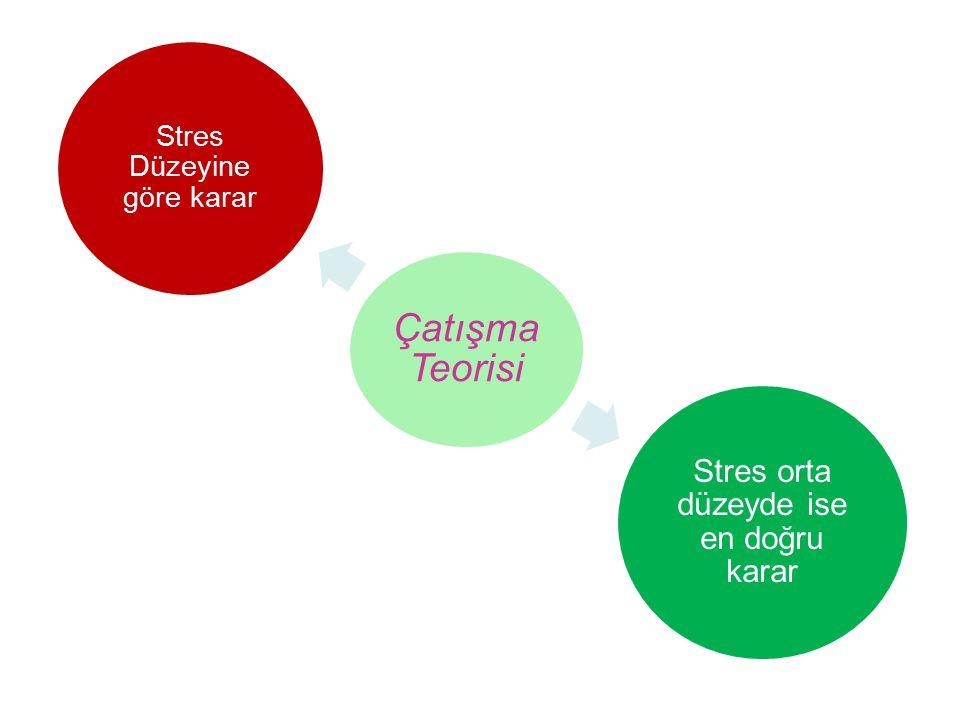 Çatışma Teorisi Stres Düzeyine göre karar Stres orta düzeyde ise en doğru karar