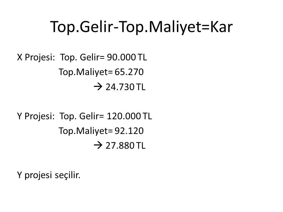 Top.Gelir-Top.Maliyet=Kar X Projesi: Top. Gelir= 90.000 TL Top.Maliyet= 65.270  24.730 TL Y Projesi: Top. Gelir= 120.000 TL Top.Maliyet= 92.120  27.