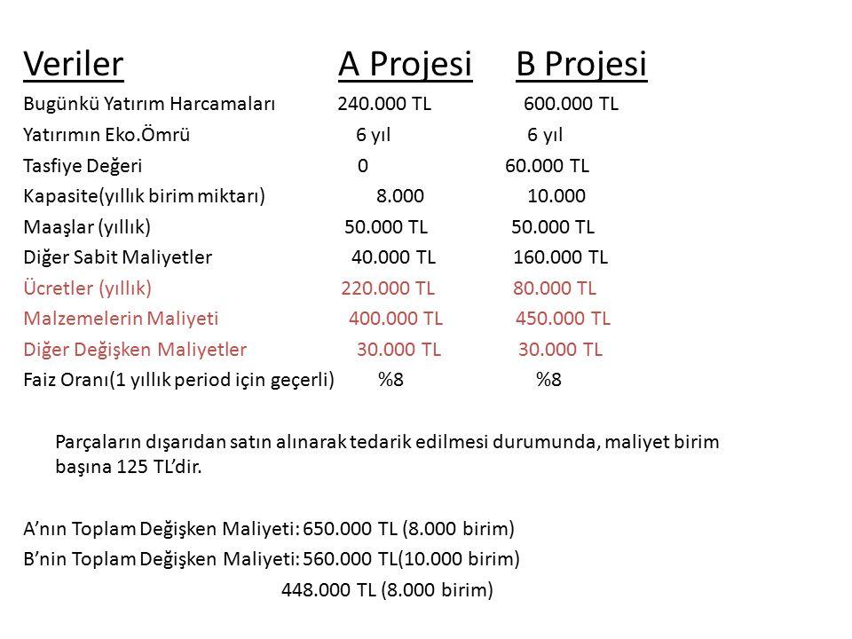 Veriler A Projesi B Projesi Bugünkü Yatırım Harcamaları 240.000 TL 600.000 TL Yatırımın Eko.Ömrü 6 yıl 6 yıl Tasfiye Değeri 0 60.000 TL Kapasite(yıllık birim miktarı) 8.000 10.000 Maaşlar (yıllık) 50.000 TL 50.000 TL Diğer Sabit Maliyetler 40.000 TL 160.000 TL Ücretler (yıllık) 220.000 TL 80.000 TL Malzemelerin Maliyeti 400.000 TL 450.000 TL Diğer Değişken Maliyetler 30.000 TL 30.000 TL Faiz Oranı(1 yıllık period için geçerli) %8 %8 Parçaların dışarıdan satın alınarak tedarik edilmesi durumunda, maliyet birim başına 125 TL'dir.
