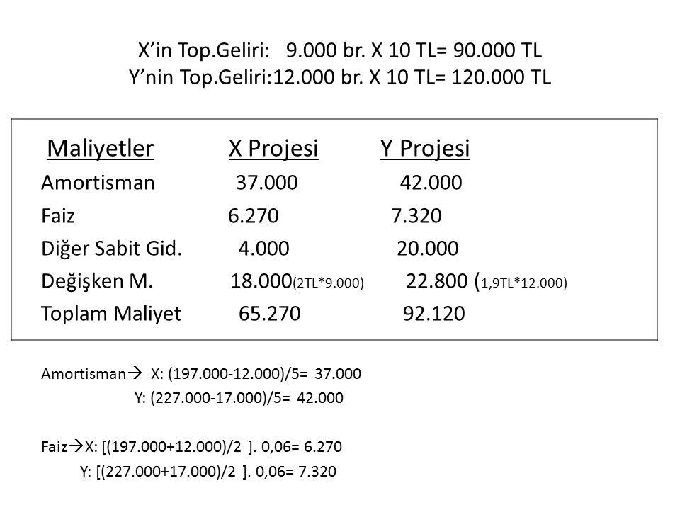 X'in Top.Geliri: 9.000 br. X 10 TL= 90.000 TL Y'nin Top.Geliri:12.000 br. X 10 TL= 120.000 TL Maliyetler X Projesi Y Projesi Amortisman 37.000 42.000