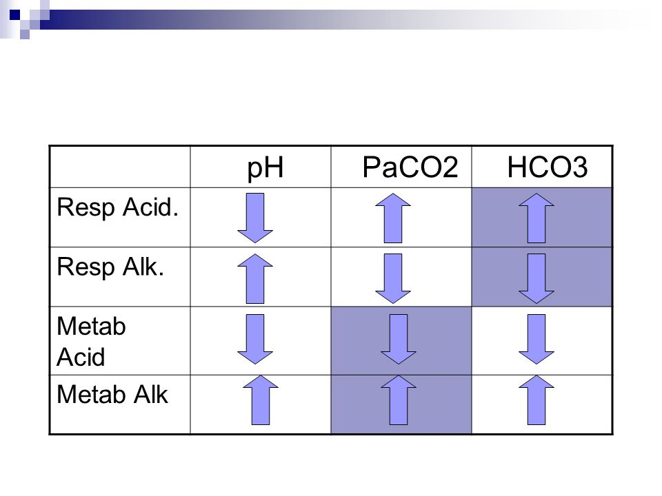 pH PaCO2 HCO3 Resp Acid. Resp Alk. Metab Acid Metab Alk