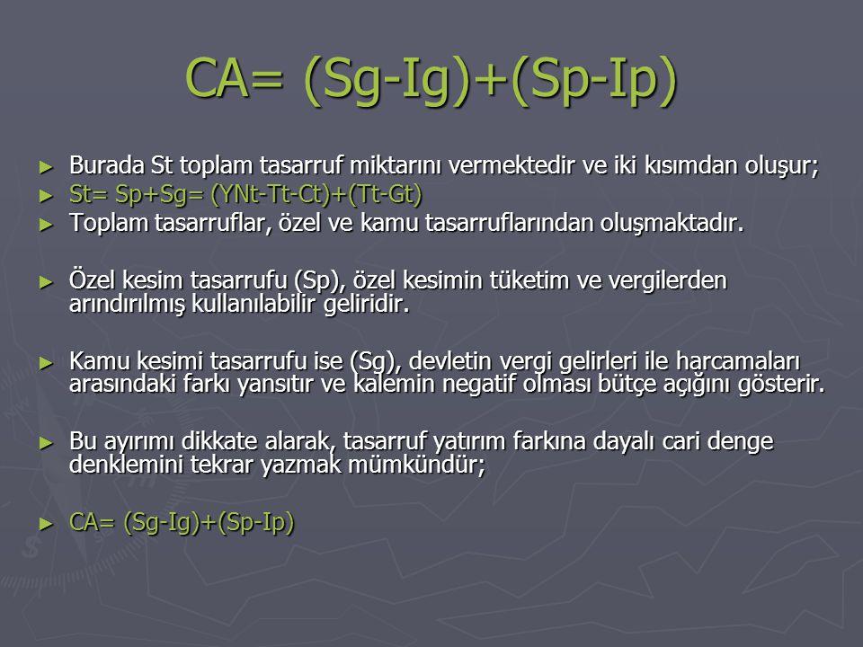 CA= (Sg-Ig)+(Sp-Ip) ► Burada St toplam tasarruf miktarını vermektedir ve iki kısımdan oluşur; ► St= Sp+Sg= (YNt-Tt-Ct)+(Tt-Gt) ► Toplam tasarruflar, özel ve kamu tasarruflarından oluşmaktadır.