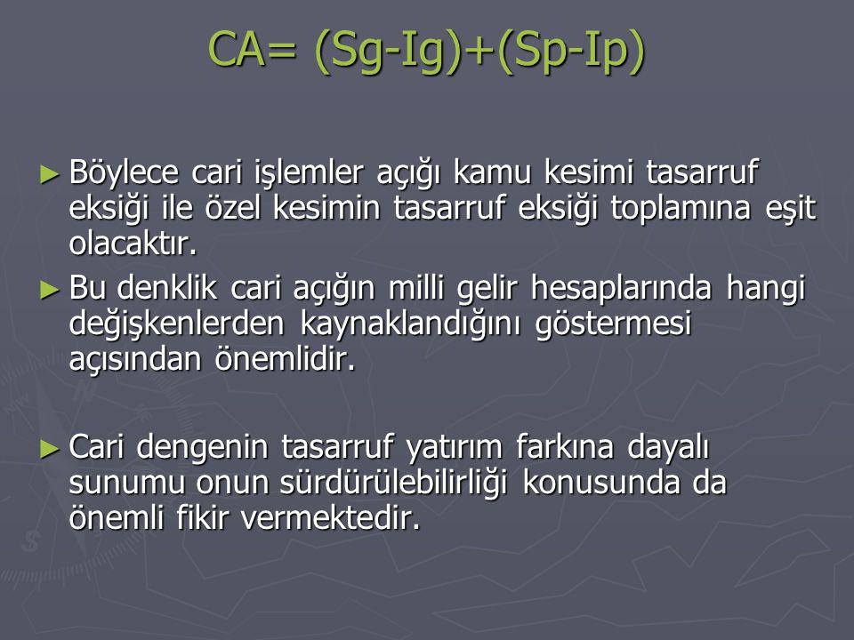 CA= (Sg-Ig)+(Sp-Ip) ► Böylece cari işlemler açığı kamu kesimi tasarruf eksiği ile özel kesimin tasarruf eksiği toplamına eşit olacaktır.