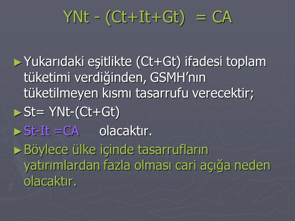YNt - (Ct+It+Gt) = CA ► Yukarıdaki eşitlikte (Ct+Gt) ifadesi toplam tüketimi verdiğinden, GSMH'nın tüketilmeyen kısmı tasarrufu verecektir; ► St= YNt-(Ct+Gt) ► St-It =CA olacaktır.