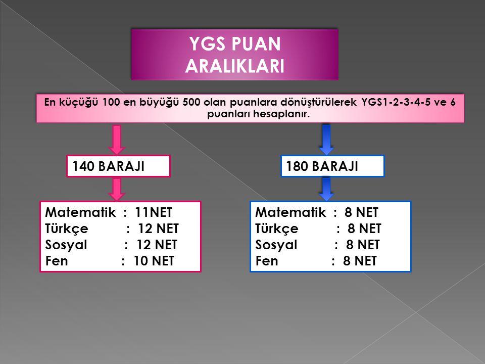 YGS PUAN ARALIKLARI En küçüğü 100 en büyüğü 500 olan puanlara dönüştürülerek YGS1-2-3-4-5 ve 6 puanları hesaplanır. 140 BARAJI Matematik : 11NET Türkç
