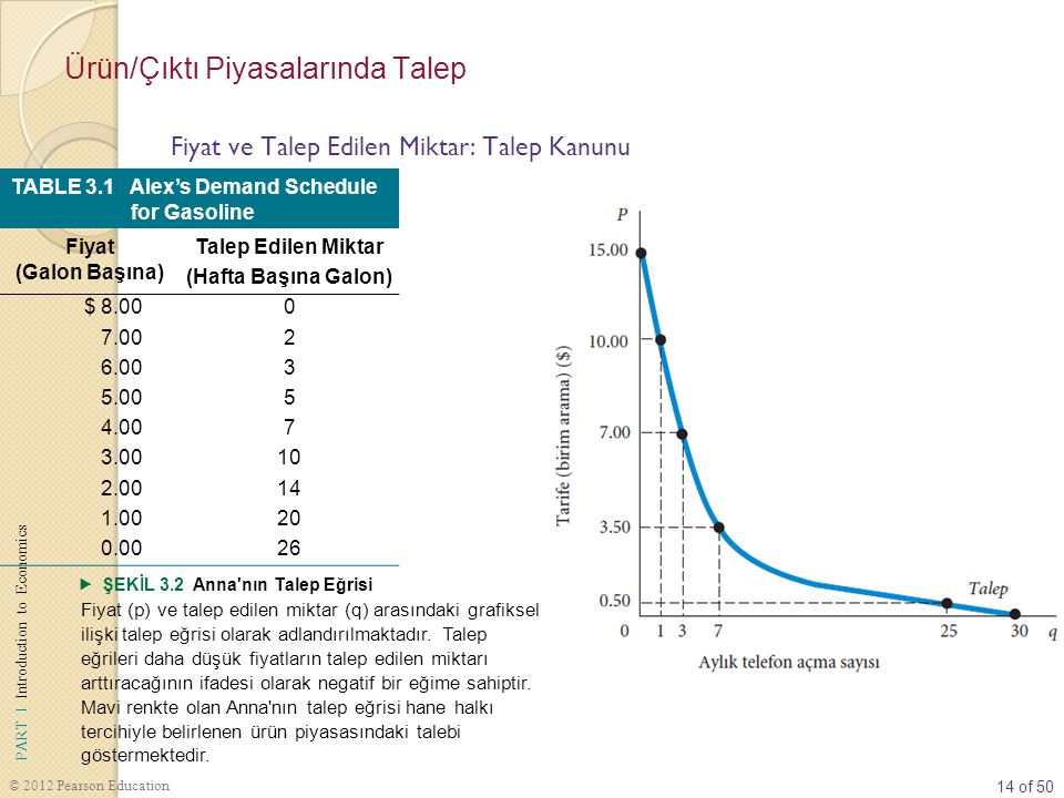 14 of 50 PART I Introduction to Economics © 2012 Pearson Education TABLE 3.1 Alex's Demand Schedule for Gasoline Fiyat (Galon Başına) Talep Edilen Mik