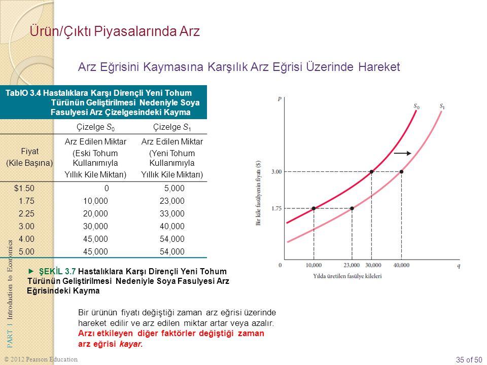 35 of 50 PART I Introduction to Economics © 2012 Pearson Education TablO 3.4 Hastalıklara Karşı Dirençli Yeni Tohum Türünün Geliştirilmesi Nedeniyle Soya Fasulyesi Arz Çizelgesindeki Kayma Çizelge S 0 Çizelge S 1 Fiyat (Kile Başına) Arz Edilen Miktar (Eski Tohum Kullanımıyla Yıllık Kile Miktarı) Arz Edilen Miktar (Yeni Tohum Kullanımıyla Yıllık Kile Miktarı) $1.50 0 5,000 1.7510,00023,000 2.2520,00033,000 3.0030,00040,000 4.0045,00054,000 5.0045,00054,000  ŞEKİL 3.7 Hastalıklara Karşı Dirençli Yeni Tohum Türünün Geliştirilmesi Nedeniyle Soya Fasulyesi Arz Eğrisindeki Kayma Bir ürünün fiyatı değiştiği zaman arz eğrisi üzerinde hareket edilir ve arz edilen miktar artar veya azalır.
