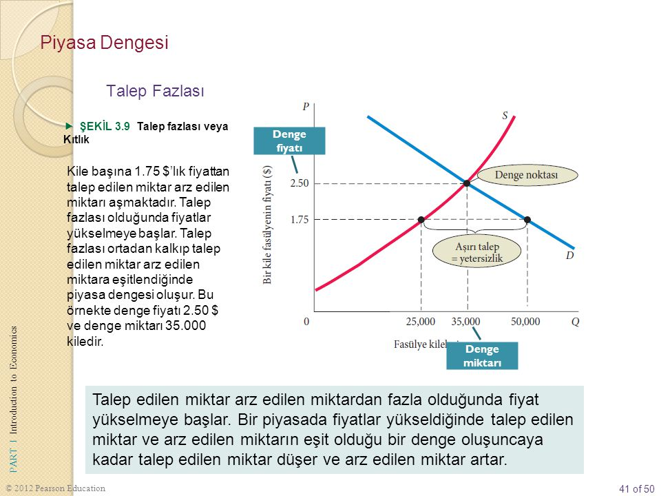 41 of 50 PART I Introduction to Economics © 2012 Pearson Education Talep edilen miktar arz edilen miktardan fazla olduğunda fiyat yükselmeye başlar.