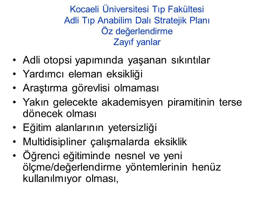 Kocaeli Üniversitesi Tıp Fakültesi Adli Tıp Anabilim Dalı Stratejik Planı Öz değerlendirme: Fırsatlar ve Tehditler Fırsatlar Erasmus vb programlar yoluyla genç akademik personelin yurt dışı deneyime sahip olma imkanı Paydaşlar ile olumlu ilişkiler SBE ve Tıp Fakültesi yönetimiyle olumlu ilişkiler İstanbul'a yakınlık ve sosyoekonomik olarak gelişmiş ve dinamik bir bölgede olmak Tehditler Ülkenin genel bir sorunu olan adli vakaların ayrıntılı incelenmesinde yaşanan güçlükler Adli Tıbbı benimseyecek kaliteli eleman bulmaktaki zorluklar Öğrenci sayısının çokluğu ve yakın gelecekte bunun daha da artacak olması