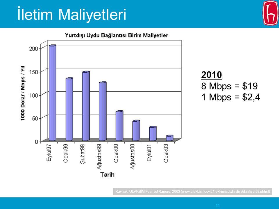 11 İletim Maliyetleri Kaynak: ULAKBİM Faaliyet Raporu, 2003 (www.ulakbim.gov.tr/hakkimizda/faaliyet/faaliyet03.uhtml) 2010 8 Mbps = $19 1 Mbps = $2,4