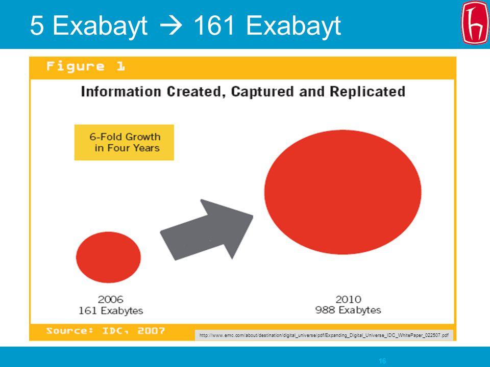 16 5 Exabayt  161 Exabayt http://www.emc.com/about/destination/digital_universe/pdf/Expanding_Digital_Universe_IDC_WhitePaper_022507.pdf