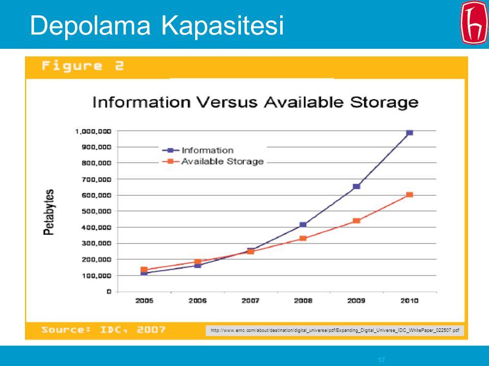 17 Depolama Kapasitesi http://www.emc.com/about/destination/digital_universe/pdf/Expanding_Digital_Universe_IDC_WhitePaper_022507.pdf