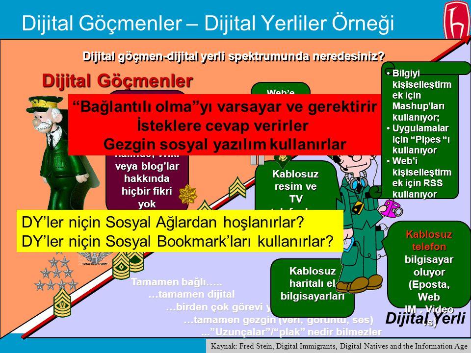 24 Di j ital Göçmenler Dijital Göçmenler – Dijital Yerliler Örneği Tamamen bağlı….. …tamamen dijital …birden çok görevi yapabilir … …tamamen gezgin (v