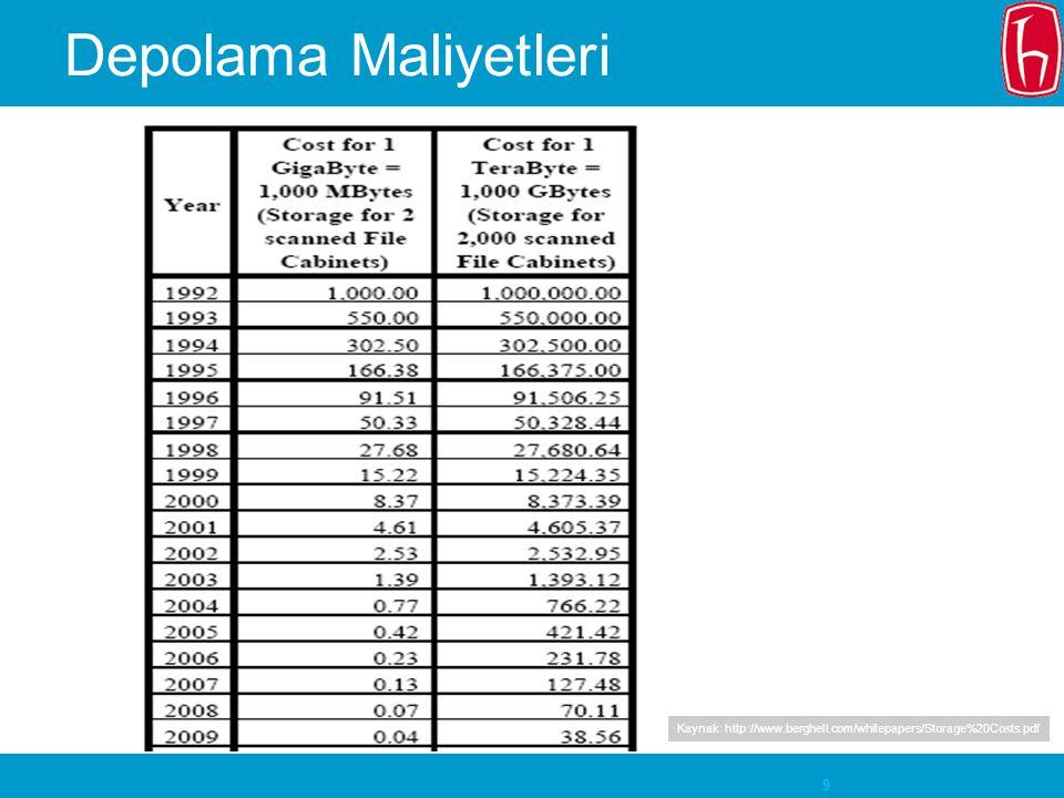 10 Depolama Maliyetleri 0,42 USD Fiyatlar her yıl %45 düşüyor 421 USD Kaynak: http://www.berghell.com/whitepapers/Storage%20Costs.pdf