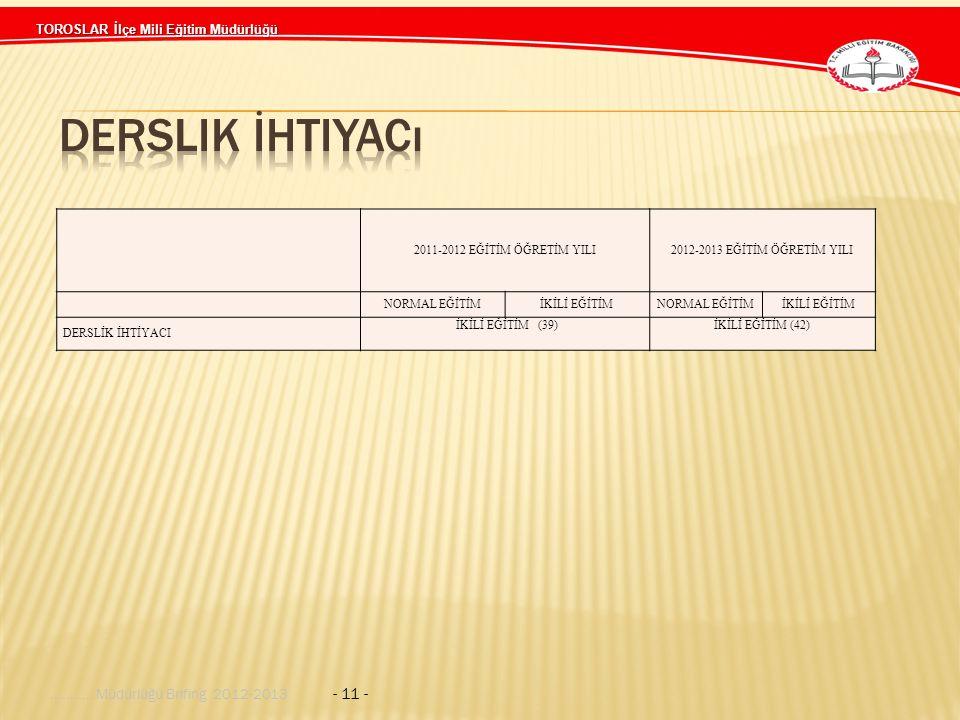 TOROSLAR İlçe Mili Eğitim Müdürlüğü........... Müdürlüğü Brifing 2012-2013 - 11 - 2011-2012 EĞİTİM ÖĞRETİM YILI2012-2013 EĞİTİM ÖĞRETİM YILI NORMAL EĞ
