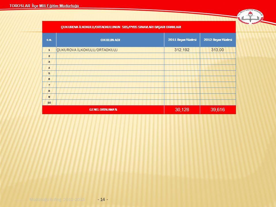 TOROSLAR İlçe Mili Eğitim Müdürlüğü........... Müdürlüğü Brifing 2012-2013 - 14 - ÇUKUROVA İLKOKULU/ORTAOKULUNUN SBS/PYBS SINAVLARI BAŞARI ORANLARI S.