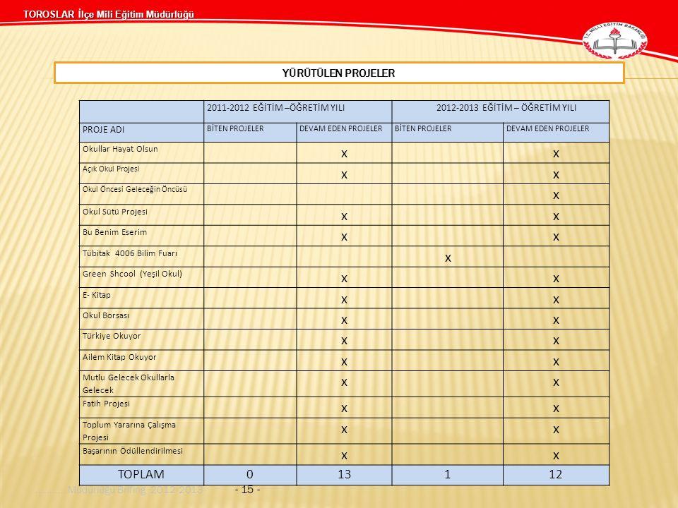 TOROSLAR İlçe Mili Eğitim Müdürlüğü YÜRÜTÜLEN PROJELER........... Müdürlüğü Brifing 2012-2013 - 15 - 2011-2012 EĞİTİM –ÖĞRETİM YILI2012-2013 EĞİTİM –