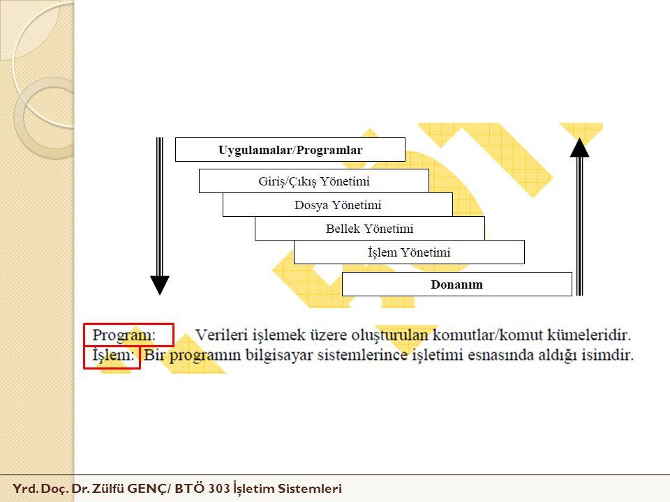 Yrd. Doç. Dr. Zülfü GENÇ/ BTÖ 303 İ şletim Sistemleri
